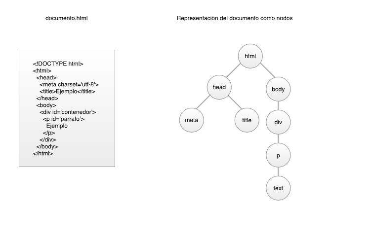 documento html representado