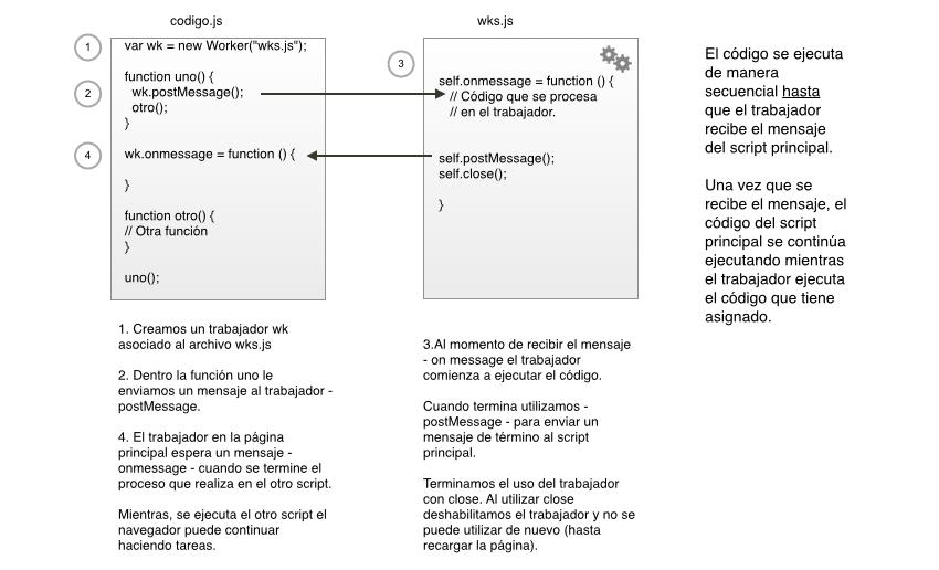Procesamiento con web worker