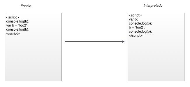 Representación del hoisting en variables.