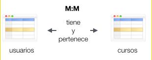 Relación M:M