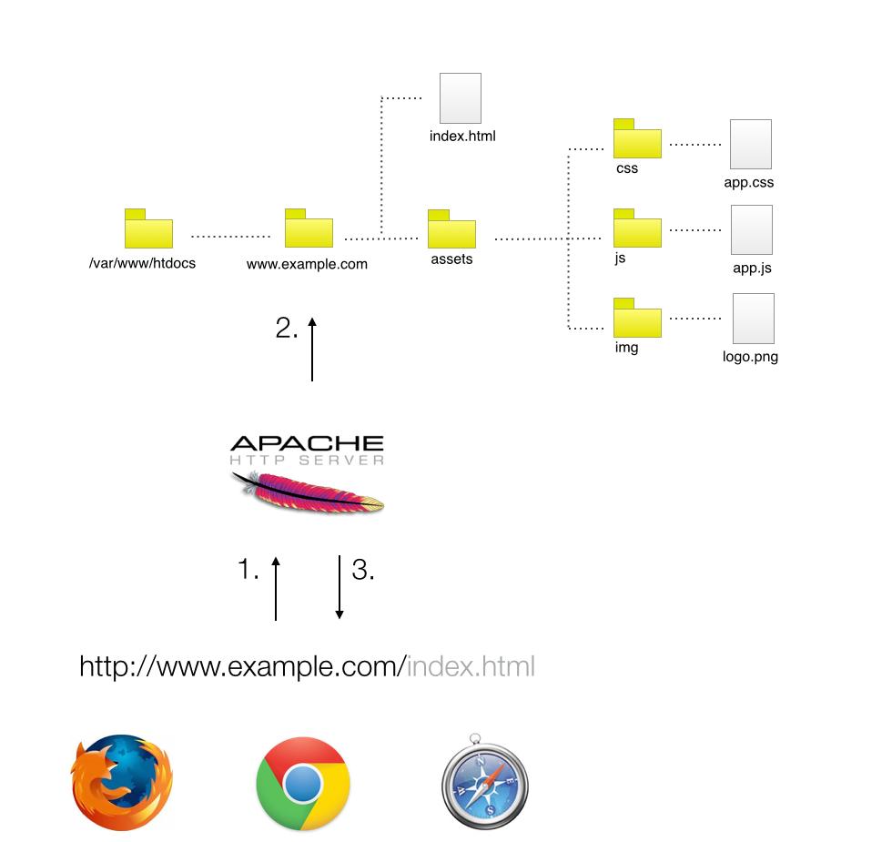 AMP - Apache