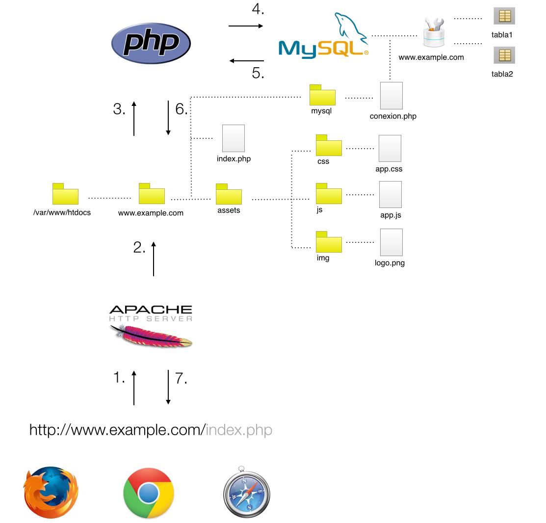 AMP - Apache MySQL PHP