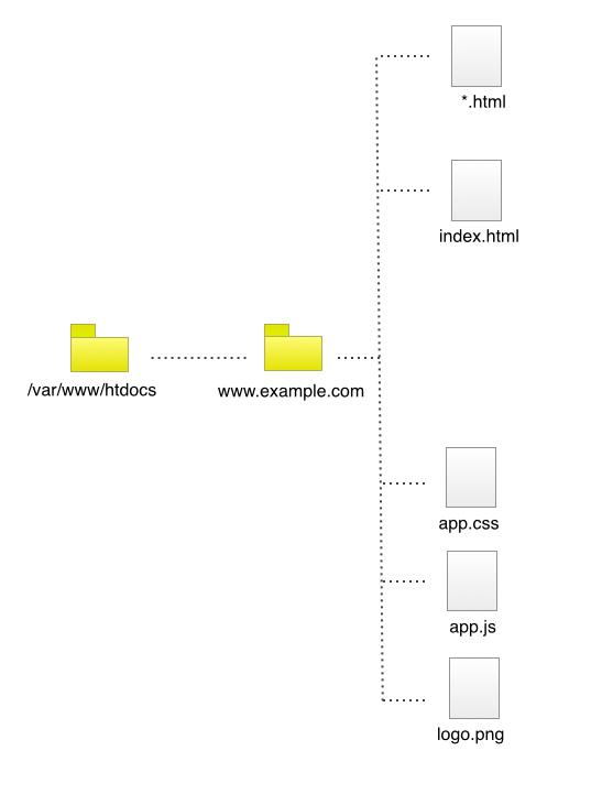 Organización sitios web var. 2