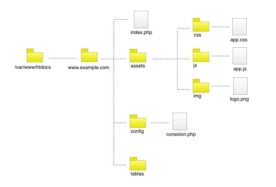 Organización aplicaciones web